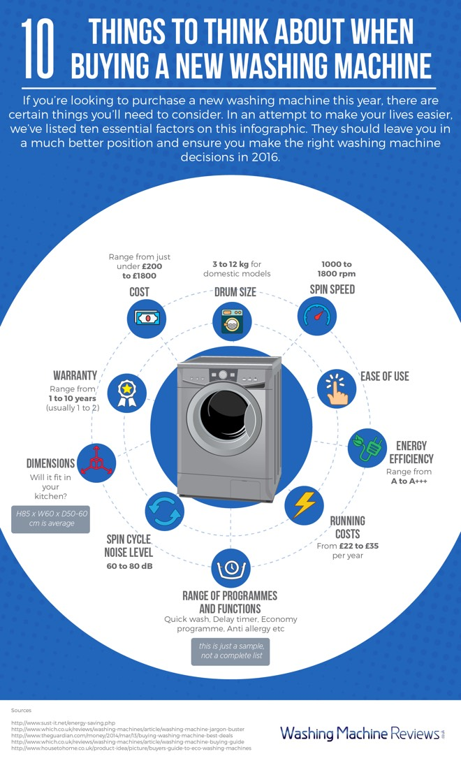 picture of an infographic explaining 10 key factors to consider when buying a new washing machine