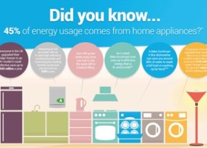 Energy Saving Tips from Beko