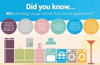 Energy Saving Tips From Beko Washingmachinereviews Co Uk